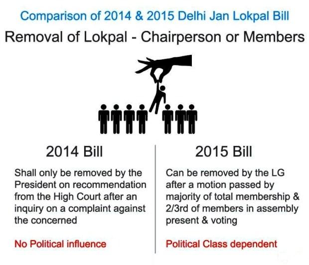 Change 5 in Lokpal