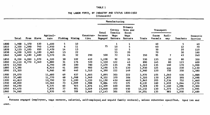 Labor Force and Employment  1800 1960