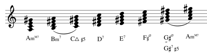 Find Chords in Scales. If you already know any scale, it is also important to find out what chords go with it. This way, you will be able to make chord progressions which you know will fit the melodies you are working on