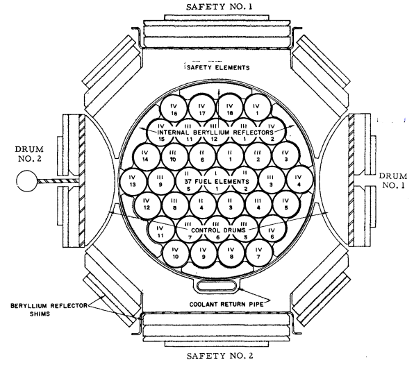 Fission Power Plant Reactor Cores