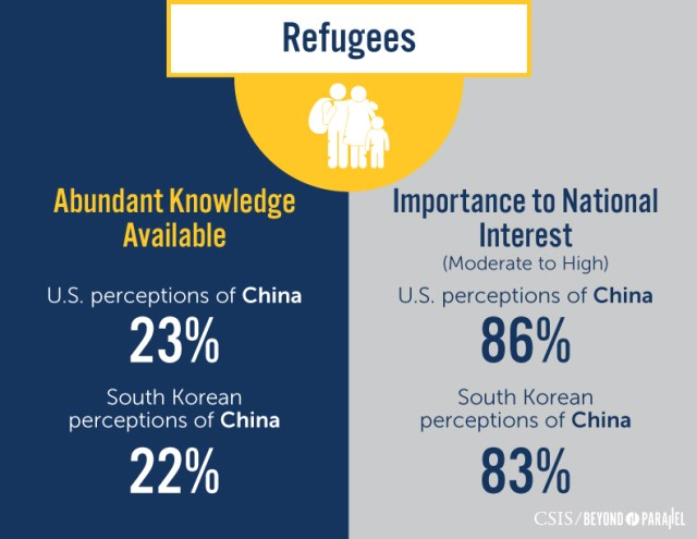 Unification Transparency Index: Allied Views of China and