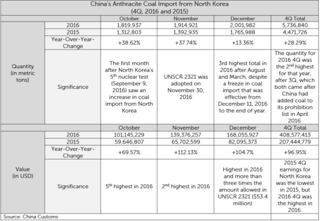 NK-Coal-Exports-table.png