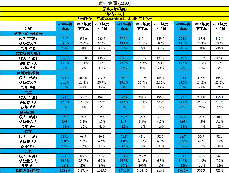 12 Mar 2019 – 先分享東江集團(2283)業績摘要 – 博立 – 股票資訊平臺
