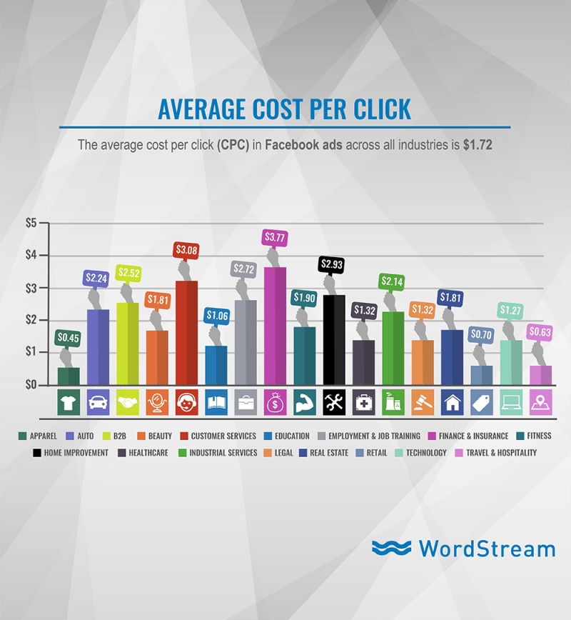 Infographic: Facebook Ads - Average Cost Per Click