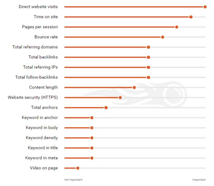 Chart: SEMRush Search Ranking Factors