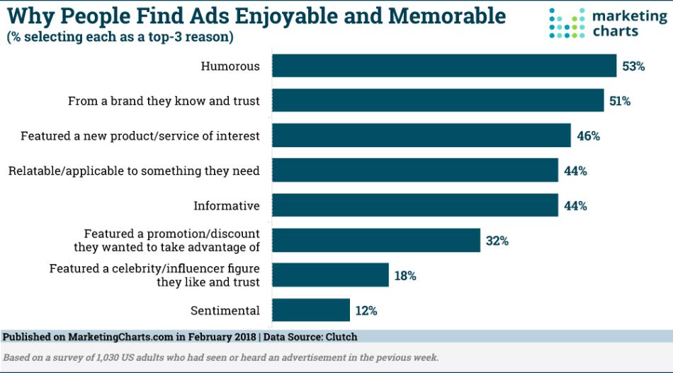 Chart: Factors Of Enjoyable & Memorable Advertisements