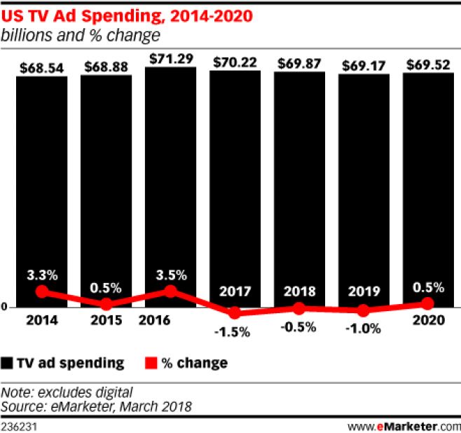 Chart: US TV Ad Spending - 2014-2020