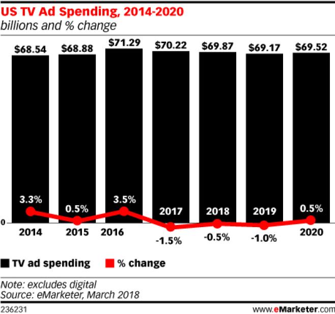 Chart: US TV Ad Spending - 2014-2020