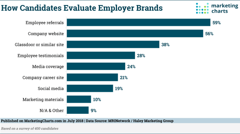 Chart: How Job Candidates Evaluate Employer Brands