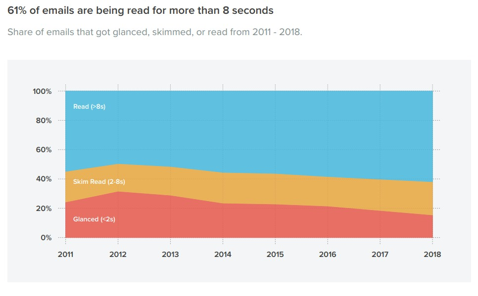 Chart: Email Dwell Times