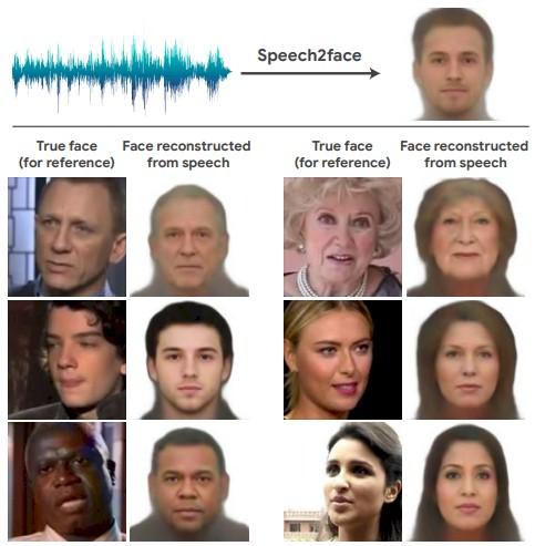 Speech2Face Examples