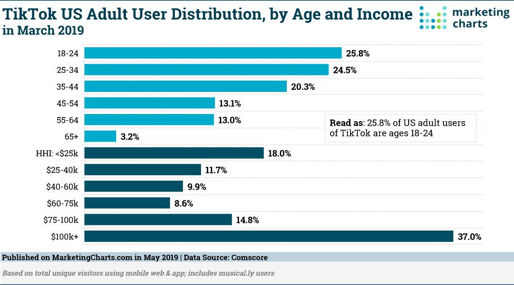 Chart: TikTok Demographics