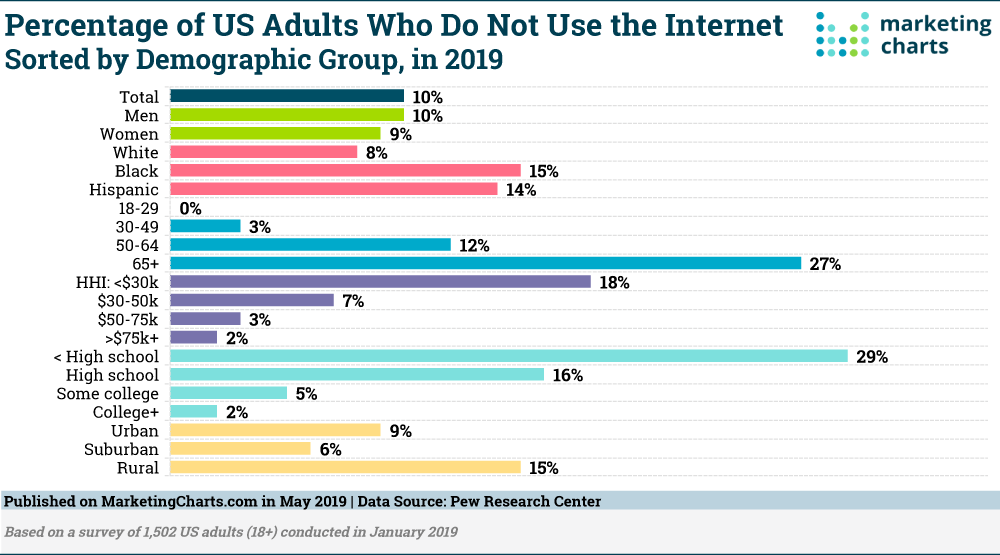 Chart: Digital Nevers