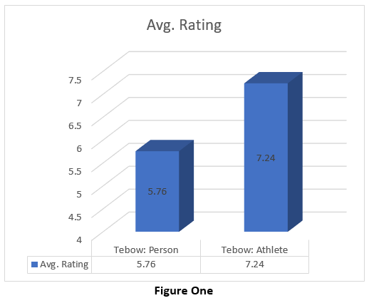 Tebow Avg Rating from Survey