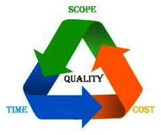 Value Pricing Project Management Triangle