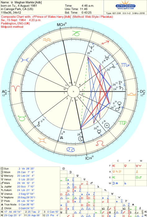 Composite Chart Series: The Fifth House Sun | Beyond The