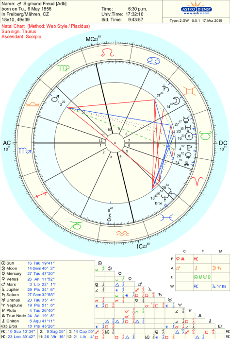 Beyond The Stars Astrology and Tarot | Questioning All