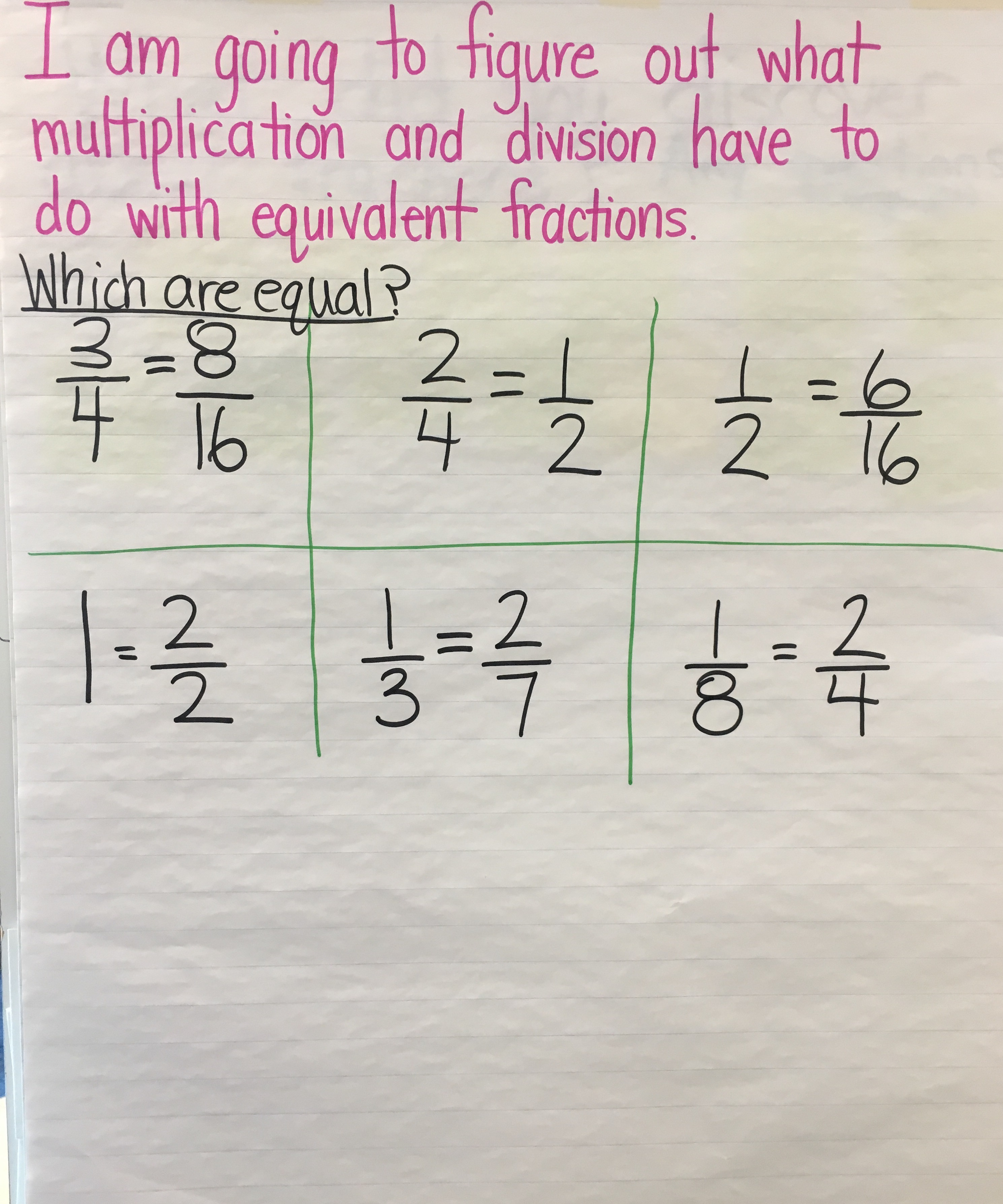 The Significance Of Understanding Equivalent Fractions