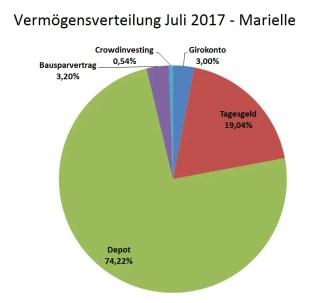 Vermögensverteilung Marielle 1707