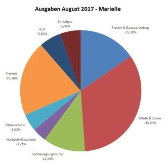Ausgaben_August_Marielle