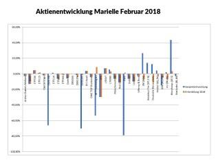 0218 Aktien Marielle