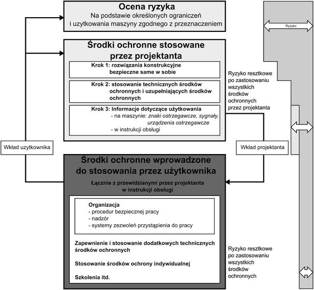 Modernizacja maszyny - rysunek 2 wg PN-EN ISO 12100