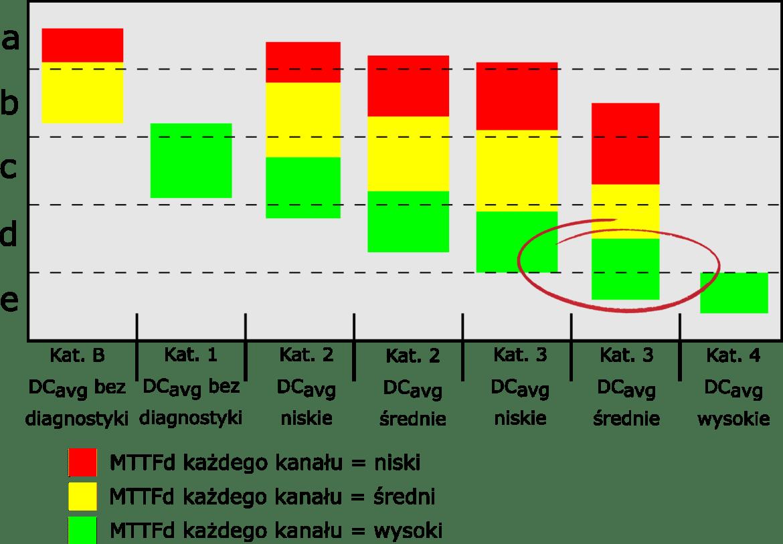 Problem braku aktualizacji norm - pokrycie diagnostyczne