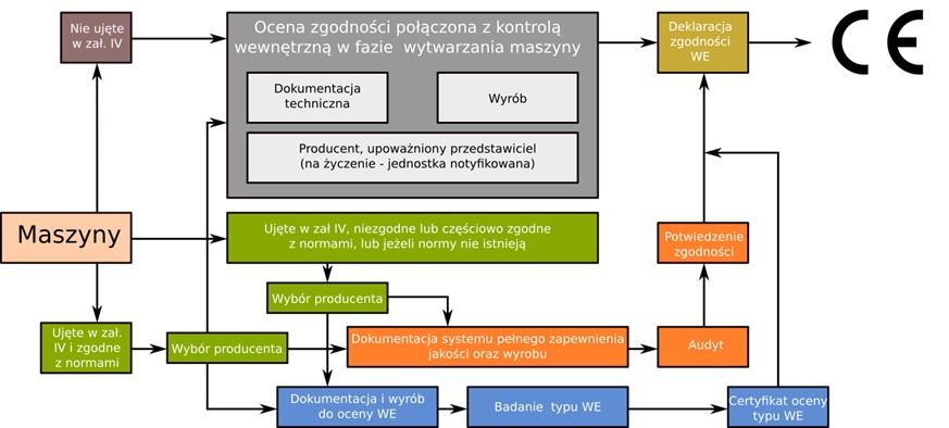 wprowadzanie do obrotu - moduły oceny zgodności wg dyrektywy maszynowej