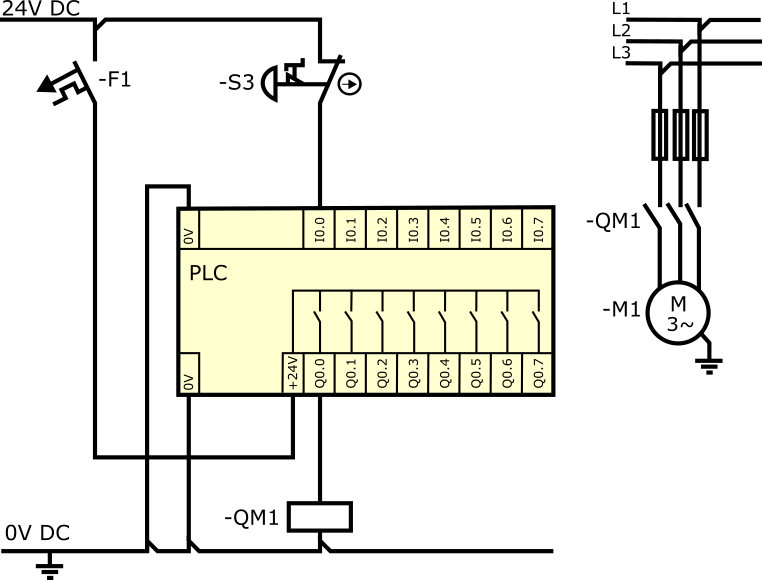 sterownik bezpieczeństwa - tradycyjny PLC