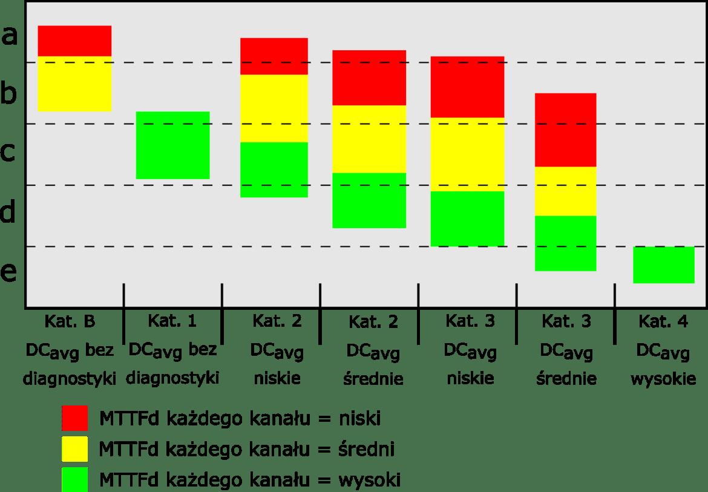 wybór kategorii bezpieczeństwa - wykres pokrycia diagnostycznego