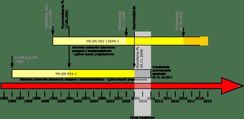 wybór kategorii bezpieczeństwa - obowiązywanie norm 954-1 i 13849-1