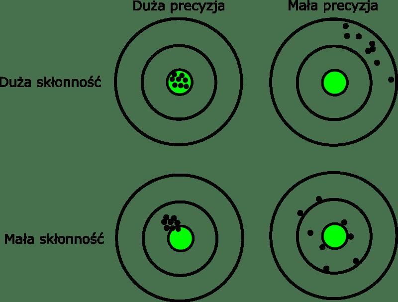 Czym jest Performance Level - Precision Bias