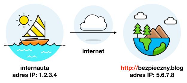schemat połączenia internauty z serwerem