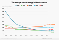 USA solar & wind are less expensive than coal, gas & nuclear