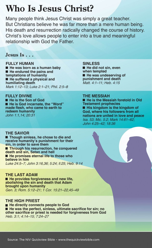 NIV QuickView Bible - Who is Jesus Christ?