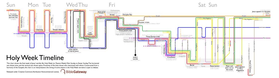 Holy Week Timeline