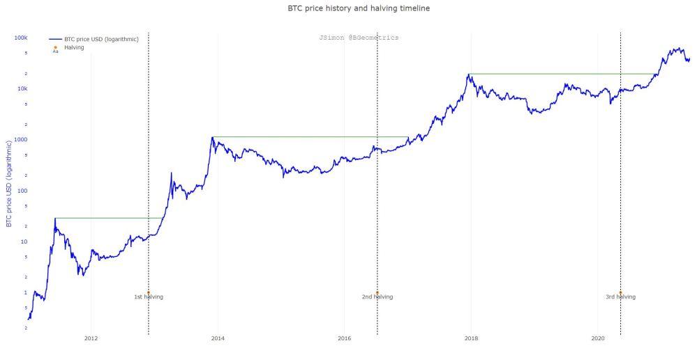 BTC price history and halving