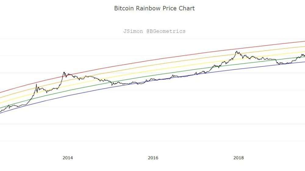 Bitcoin Rainbow Price