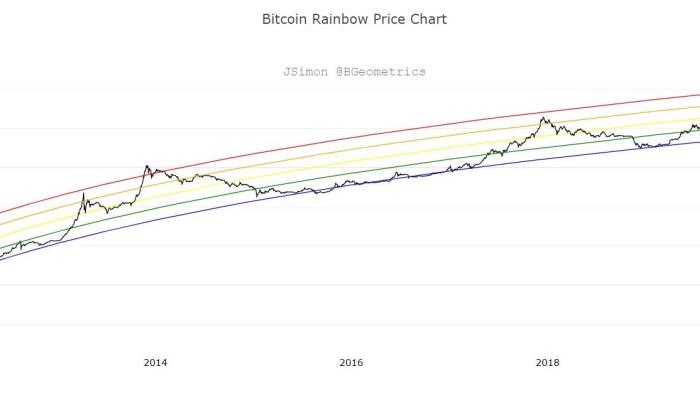 Rainbow Price