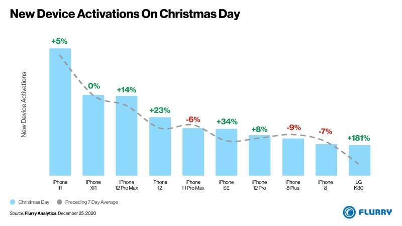 activaciones-de-nuevos-dispositivos-día-de-navidad-2020_65a6f18a4