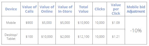 adwords-mobile-bid-adjustment-example