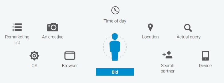 contextual-signals-bidding
