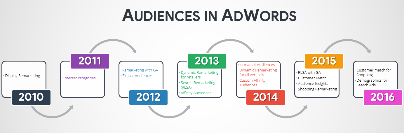 The complete adwords audit part 15 audiences brad geddess and for those who like a historical perspective see the timeline below for the years when different audiences were released in adwords fandeluxe Gallery