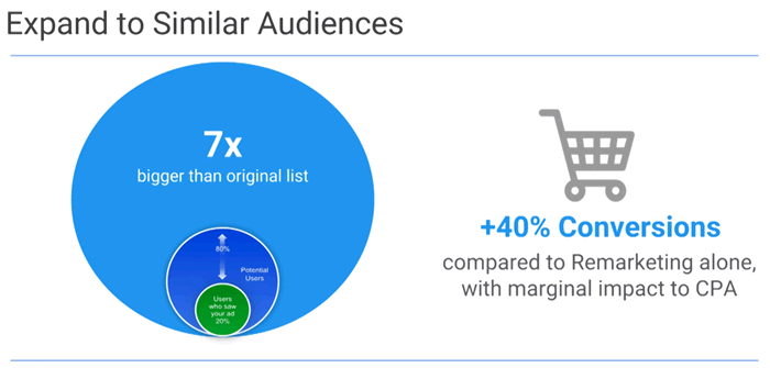 similar-audiences-adwords