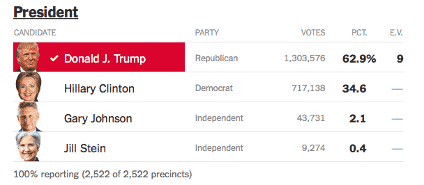 Alabama Voting Results from The New York Times