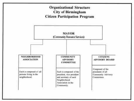 Birmingham,neighborhoods,officers,government,associations