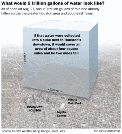 Harvey water stats