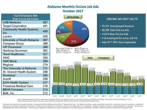 Birmingham, Alabama, labor, unemployment, graph
