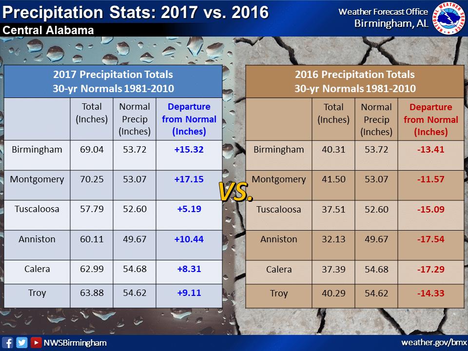Rain, rain go away. Rainfall records shattered in Birmingham, Jan-Feb of 2020.