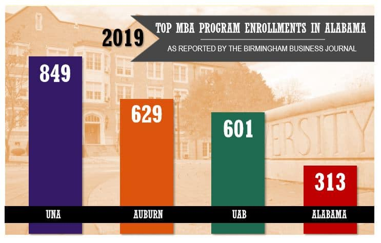 UNA's MBA is the biggest in the state